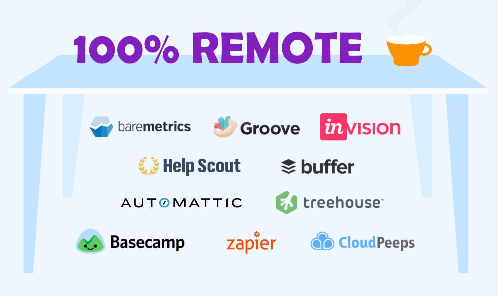 100% Remote companies